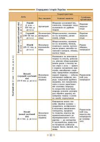 Довідник у таблицях — Історія України. 7–11 класи. Фото 2