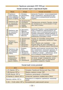 Довідник у таблицях — Історія України. 7–11 класи. Фото 4